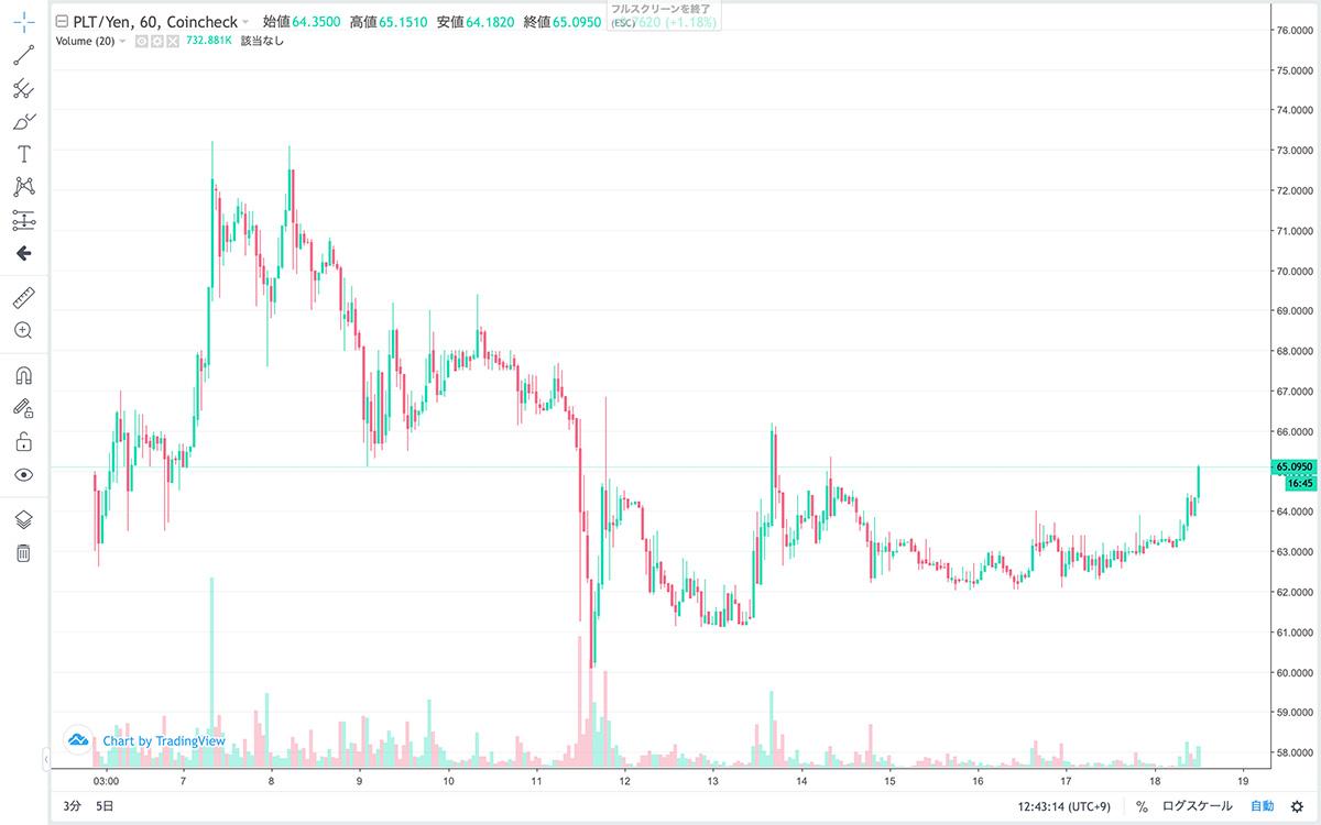 2021年8月6日〜2021年8月18日 PLTの価格チャート(画像:Coincheck)