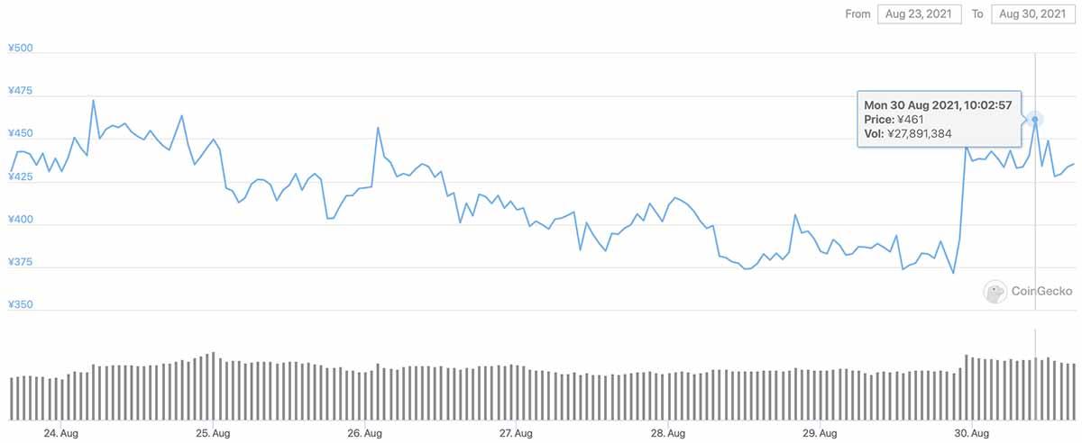 2021年8月23日〜2021年8月30日 SAUBERの価格チャート(画像:CoinGecko)