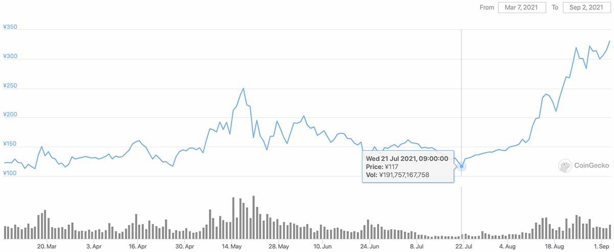 2021年3月7日〜2021年9月2日 ADAのチャート(引用:coingecko.com)