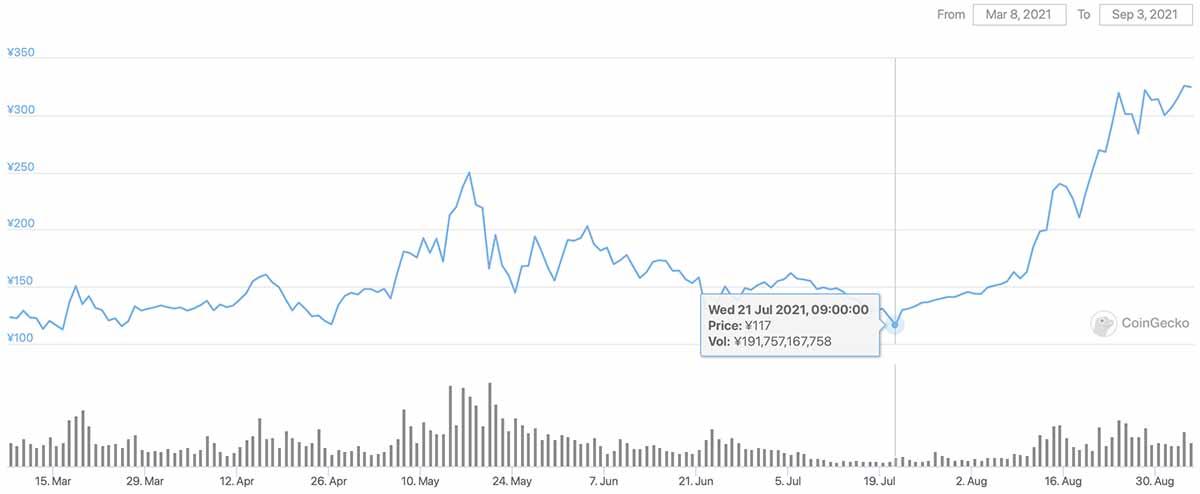 2021年7月20日〜2021年9月8日 ADAのチャート(引用:coingecko.com)