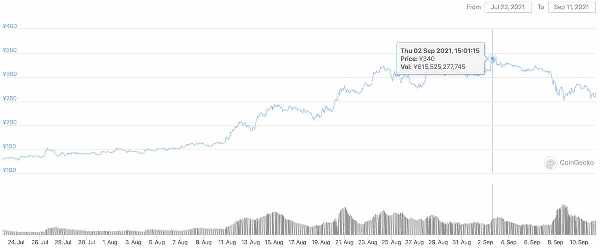 2021年7月22日〜2021年9月11日 ADAのチャート(引用:coingecko.com)