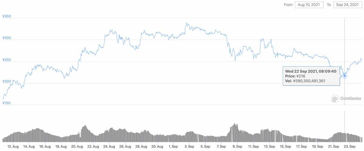 2021年8月10日〜2021年9月24日 ADAのチャート(引用:coingecko.com)