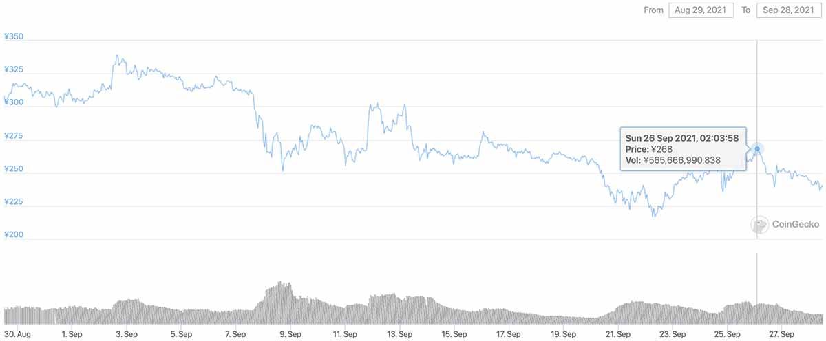 2021年8月29日〜2021年9月28日 ADAのチャート(引用:coingecko.com)