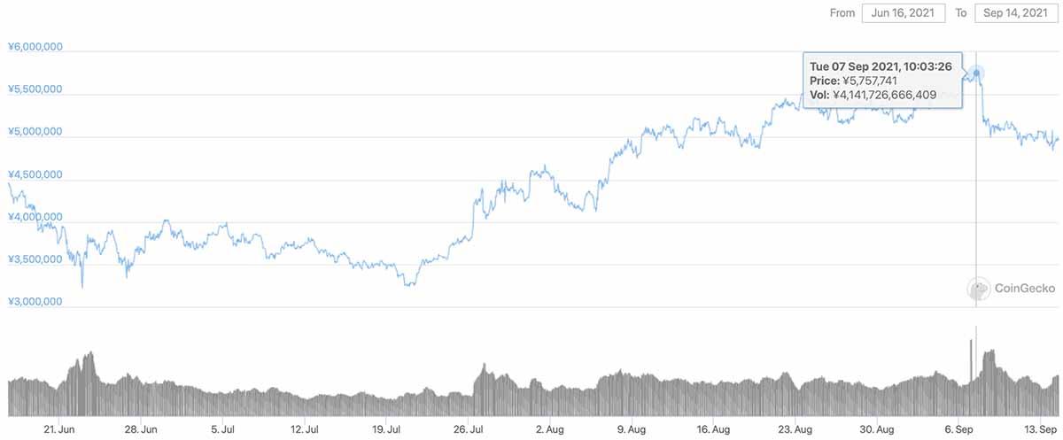 2021年6月16日〜2021年9月14日 BTCのチャート(引用:coingecko.com)