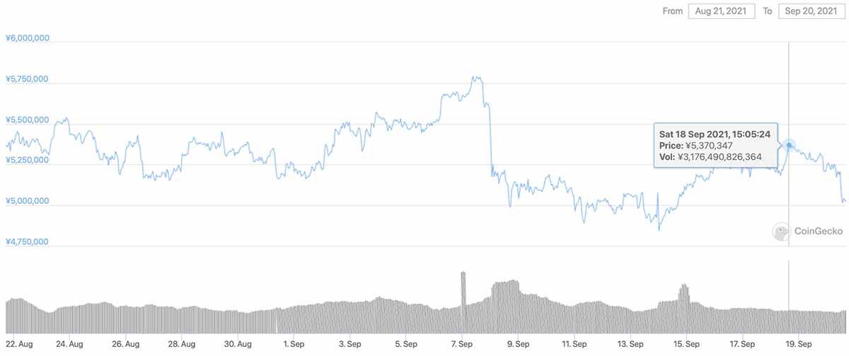2021年8月21日〜2021年9月20日 BTCのチャート(引用:coingecko.com)
