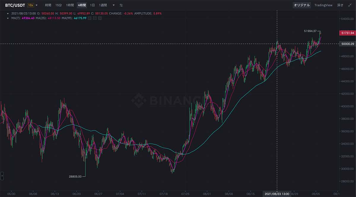 2021年5月26日〜2021年9月6日 BTC/USDTの価格チャート(画像:BINANCE)