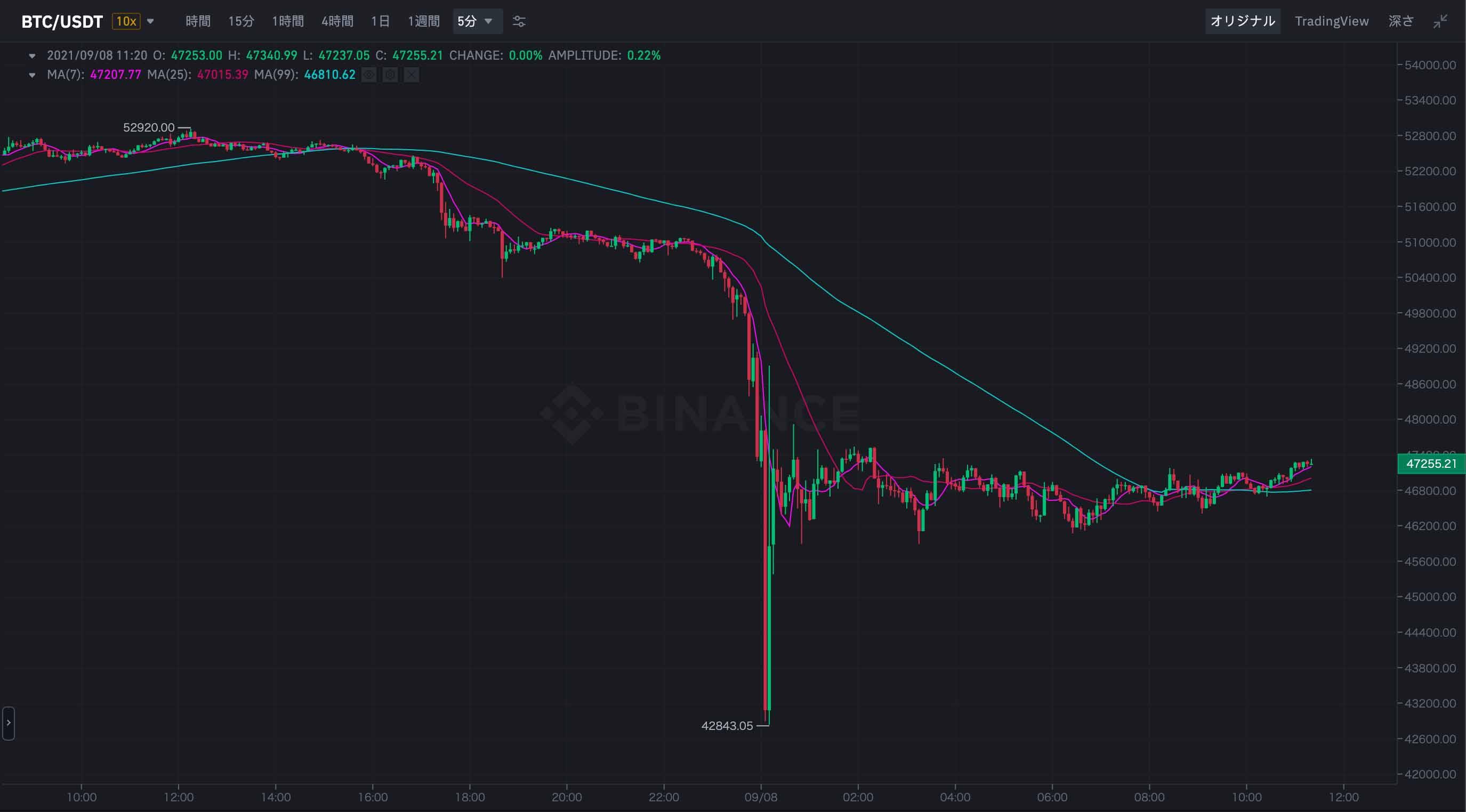 2021年9月7日〜2021年9月8日 BTC/USDTのチャート(画像:BINANCE)
