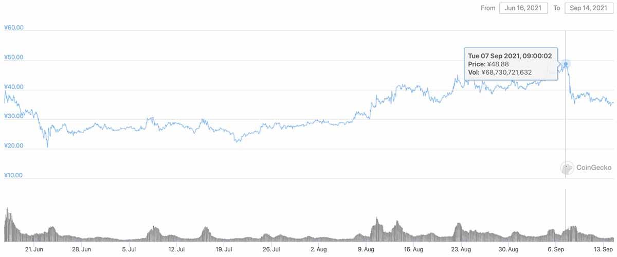 2021年6月16日〜2021年9月14日 CHZのチャート(画像:CoinGecko)
