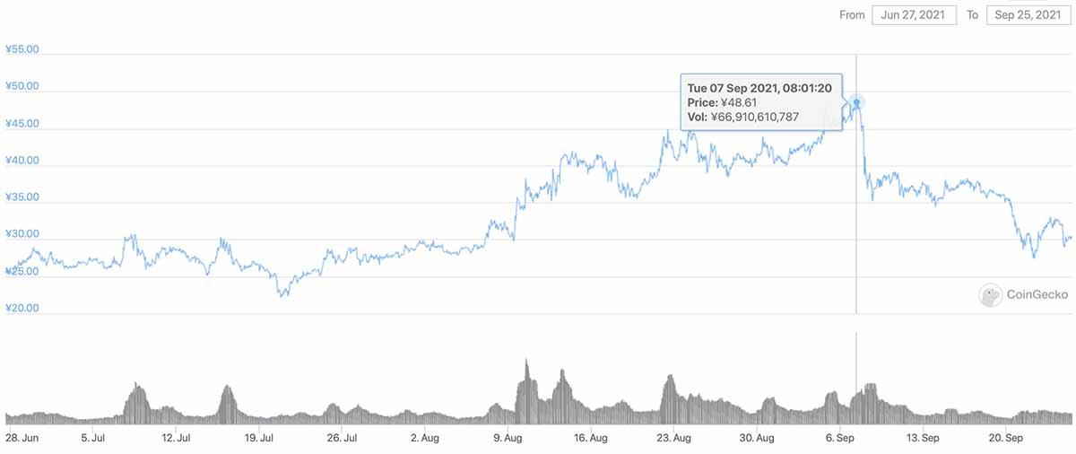 2021年6月27日〜2021年9月25日 CHZのチャート(画像:CoinGecko)
