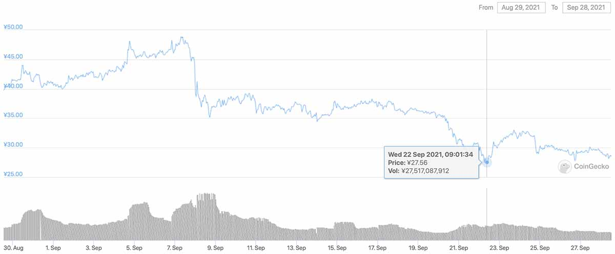 2021年8月29日〜2021年9月28日 CHZのチャート(画像:CoinGecko)