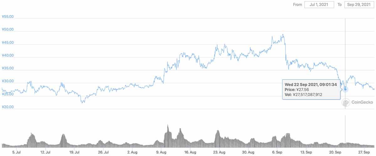 2021年7月1日〜2021年9月29日 CHZのチャート(画像:CoinGecko)