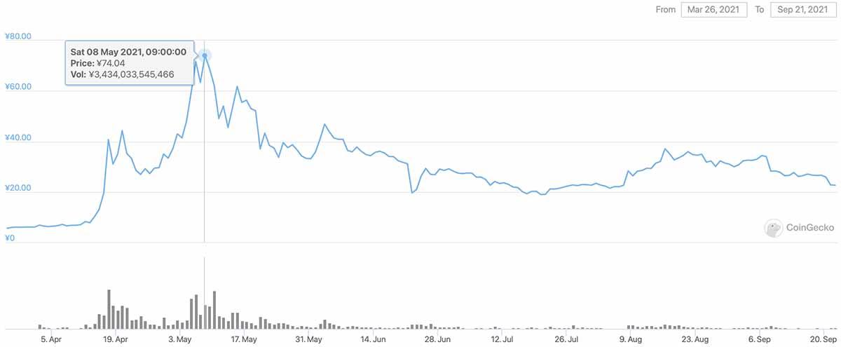 2021年3月26日〜2021年9月21日 DOGEの価格チャート(画像:CoinGecko)