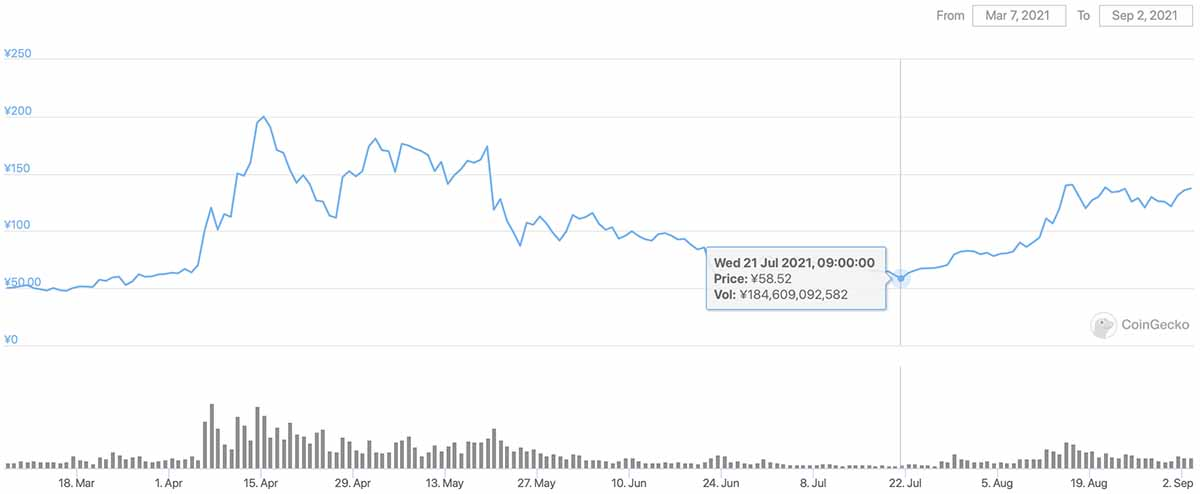 2021年3月7日〜2021年9月2日 XRPのチャート(引用:coingecko.com)