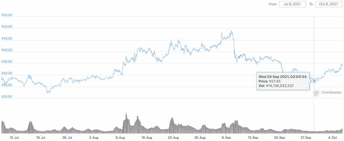 2021年7月8日〜2021年10月6日 CHZのチャート(画像:CoinGecko)