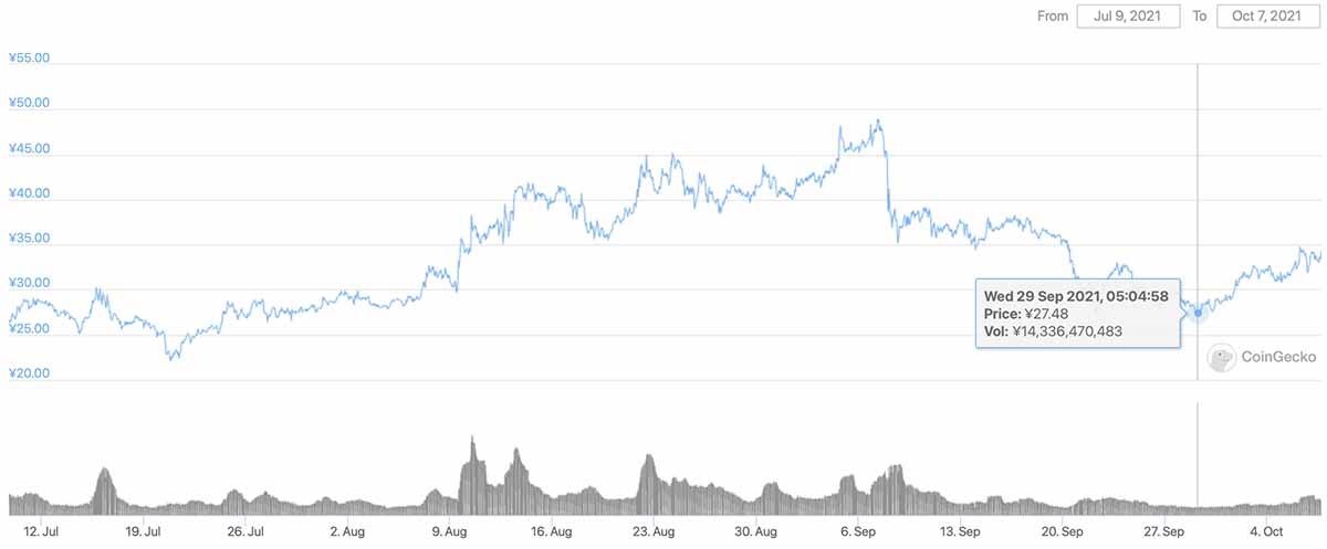 2021年7月9日〜2021年10月7日 CHZのチャート(画像:CoinGecko)