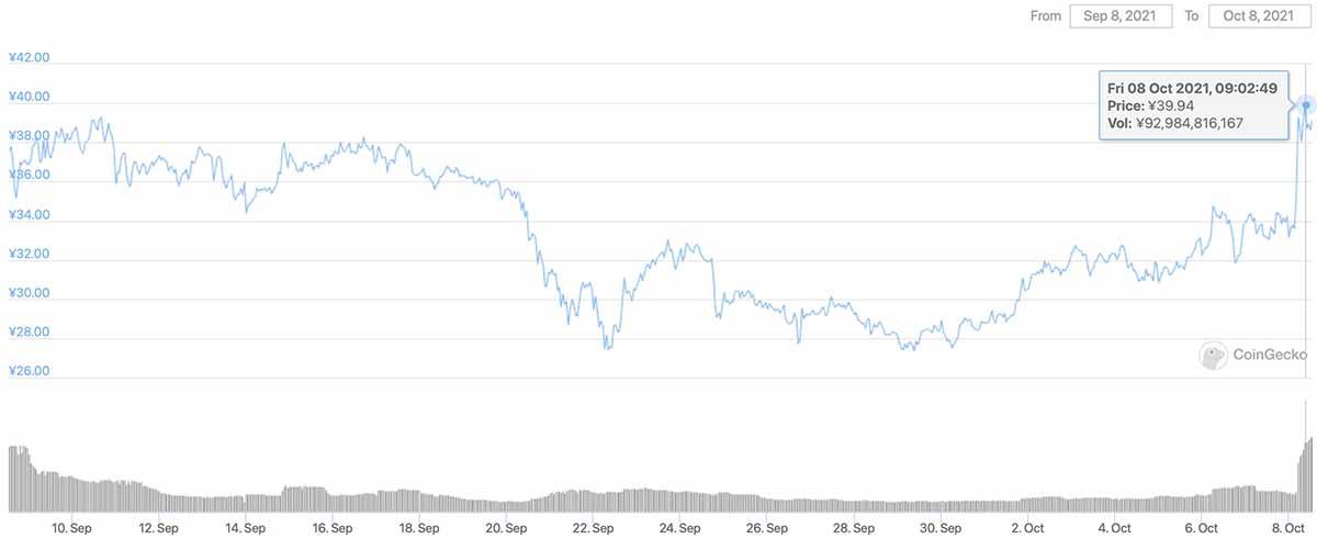 2021年9月8日〜2021年10月8日 CHZのチャート(画像:CoinGecko)