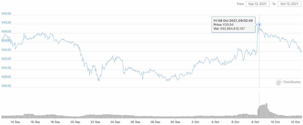 2021年9月12日〜2021年10月12日 CHZのチャート(画像:CoinGecko)