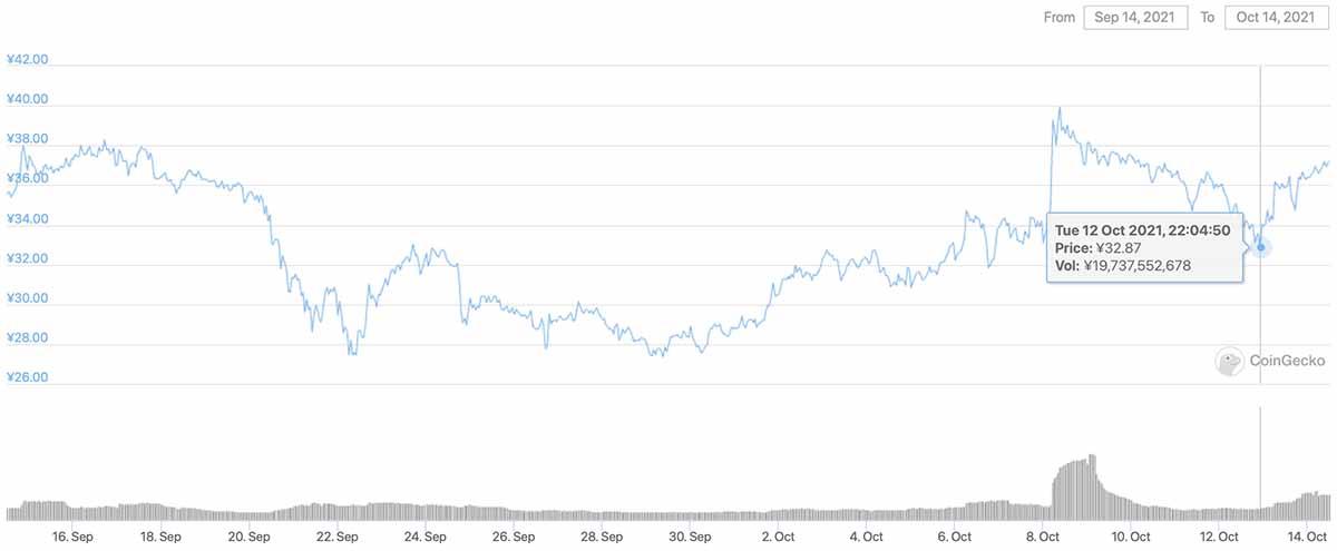 2021年9月14日〜2021年10月14日 CHZのチャート(画像:CoinGecko)