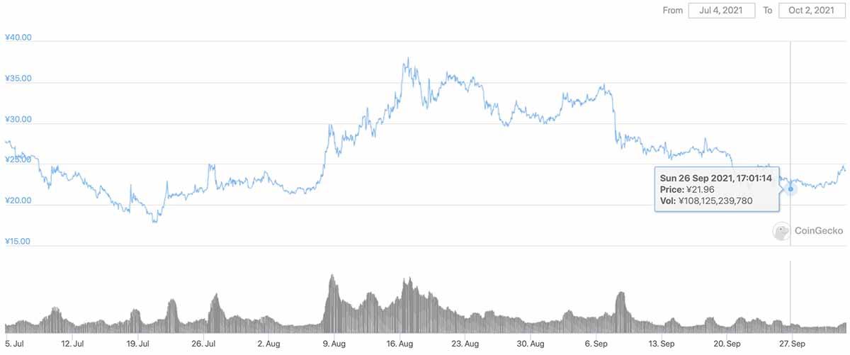 2021年7月4日〜2021年10月2日 DOGEの価格チャート(画像:CoinGecko)