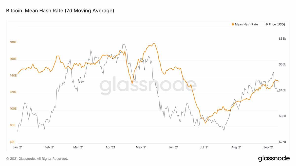 2021年1月1日〜2021年10月10日 ビットコインの平均ハッシュレート(画像:Glassnode)